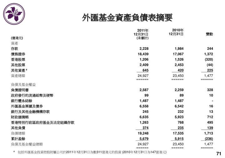 外匯基金資產負債表摘要
