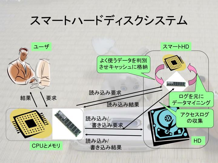 スマートハードディスクシステム