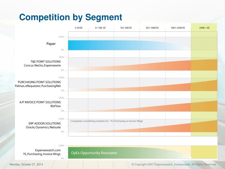 Competition by Segment