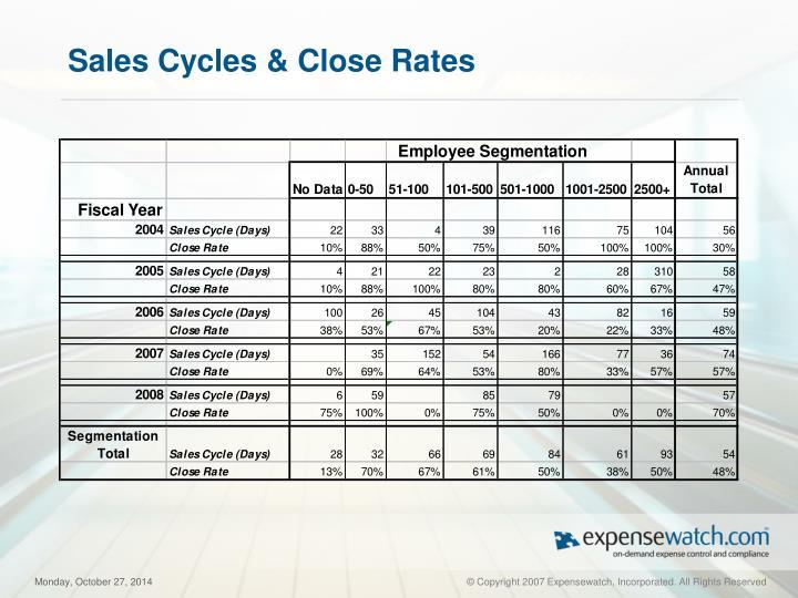 Sales Cycles & Close Rates