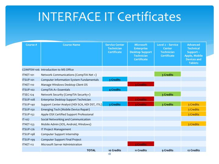 INTERFACE IT Certificates