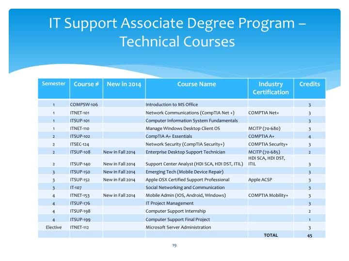 IT Support Associate Degree Program – Technical Courses