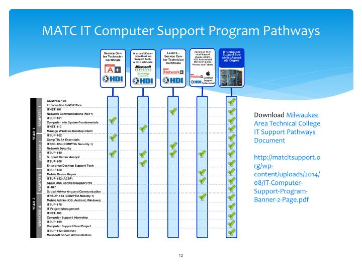 MATC IT Computer Support Program Pathways