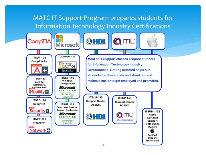MATC IT Support Program prepares students for