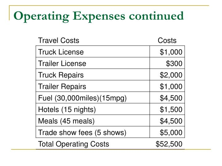 Operating Expenses continued