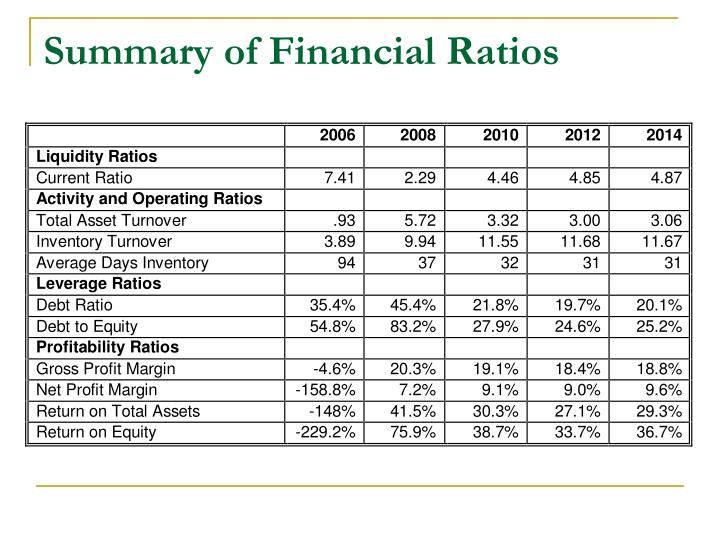 Summary of Financial Ratios