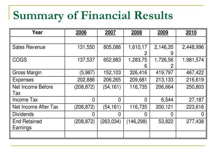 Summary of Financial Results