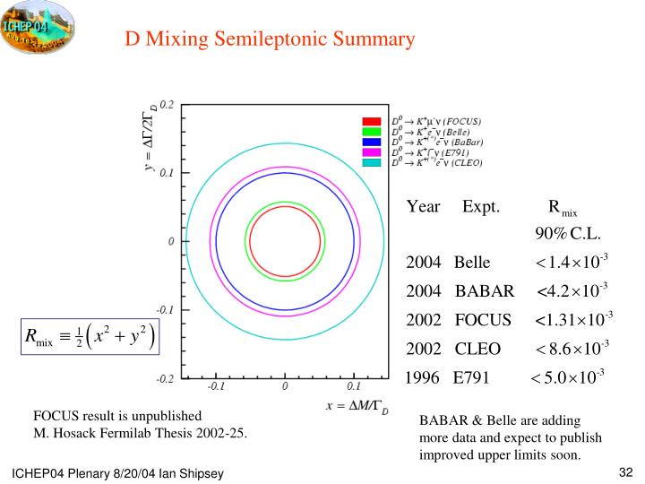 D Mixing Semileptonic Summary