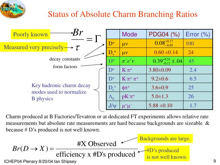 Status of Absolute Charm Branching Ratios