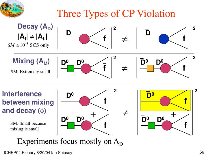 Three Types of CP Violation