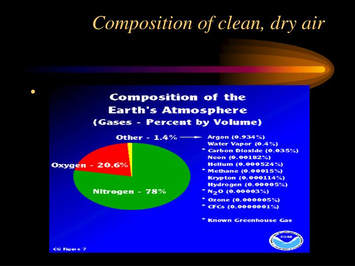 Composition of clean dry air