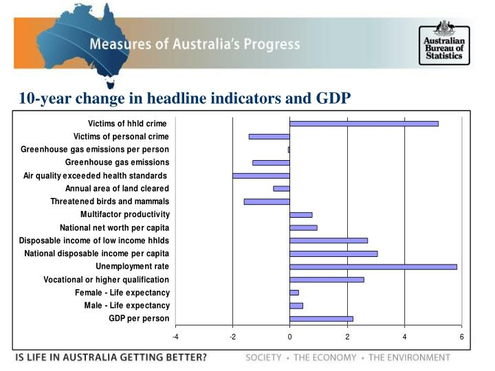 10-year change in headline indicators and GDP