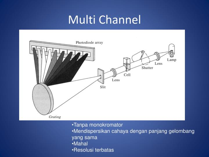 Multi Channel