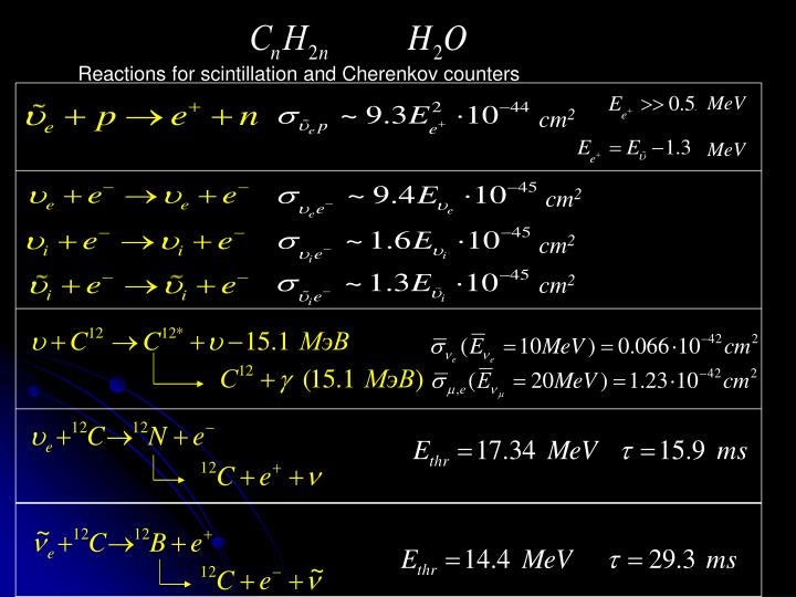 Reactions for scintillation and Cherenkov counters