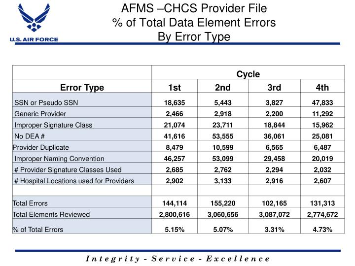 AFMS –CHCS Provider File