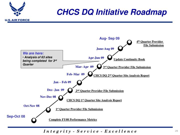 CHCS DQ Initiative Roadmap