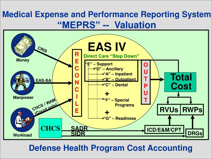 Medical Expense and Performance Reporting System