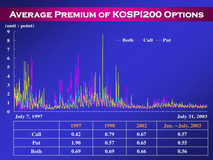 Average Premium of KOSPI200 Options