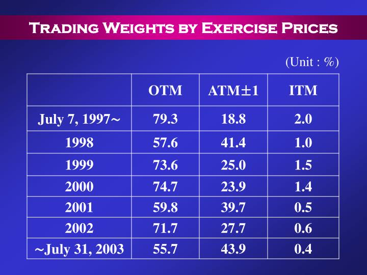 Trading Weights by Exercise Prices