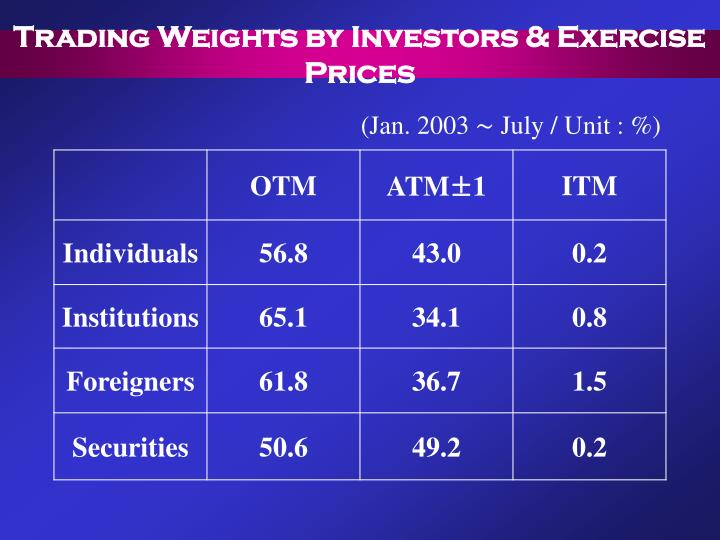 Trading Weights by Investors & Exercise Prices