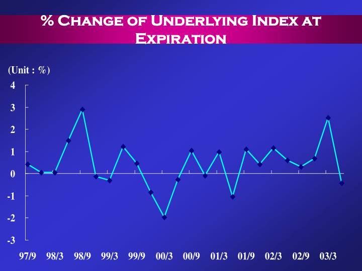 % Change of Underlying Index at Expiration