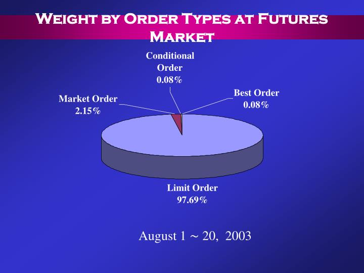 Weight by Order Types at Futures