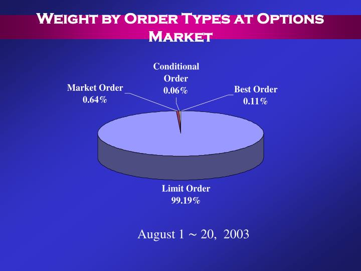 Weight by Order Types at Options Market