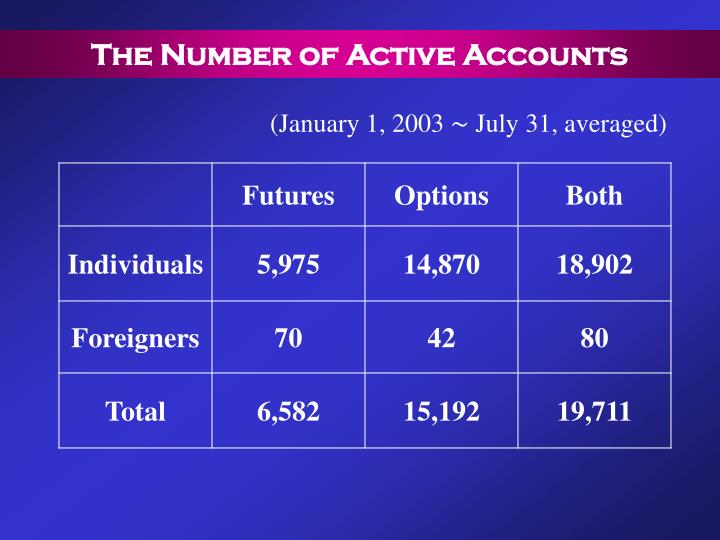 The Number of Active Accounts