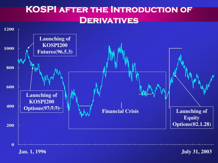 KOSPI after the Introduction of Derivatives