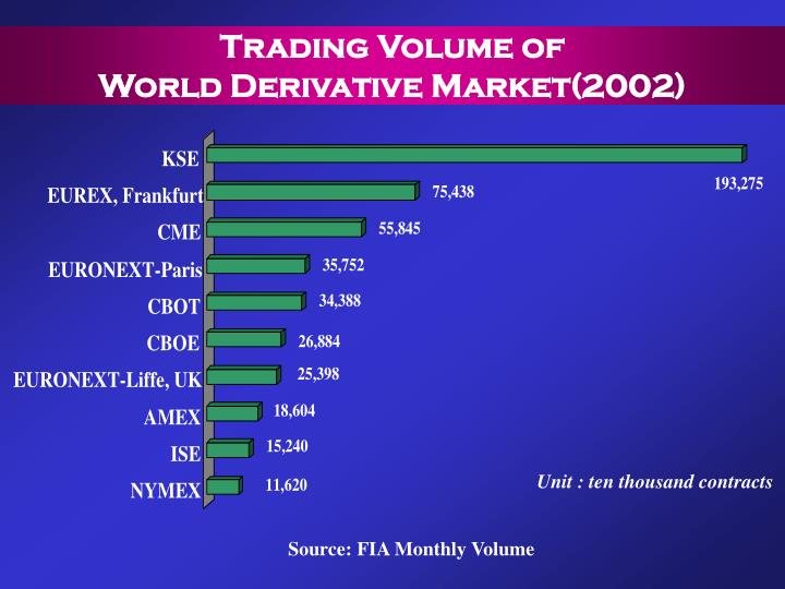 Trading Volume of