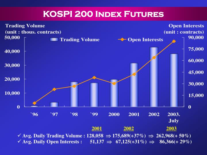 KOSPI 200 Index Futures