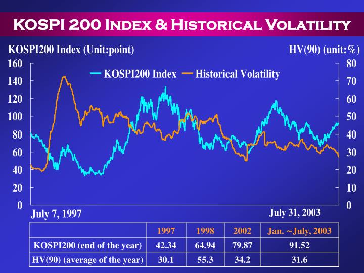 KOSPI 200 Index & Historical Volatility