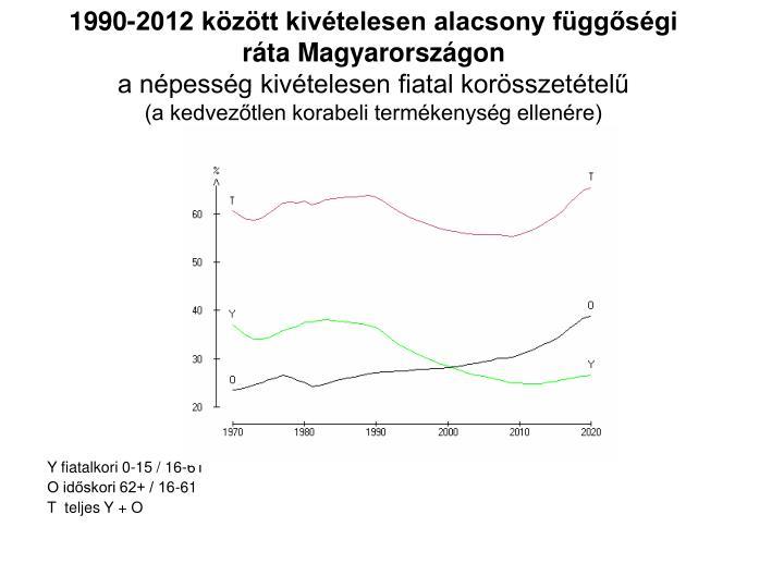 1990-2012 kztt kivtelesen alacsony fggsgi rta Magyarorszgon