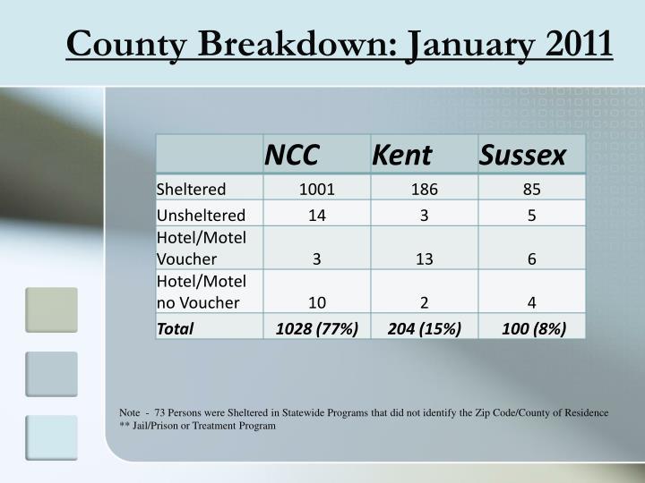 County Breakdown:
