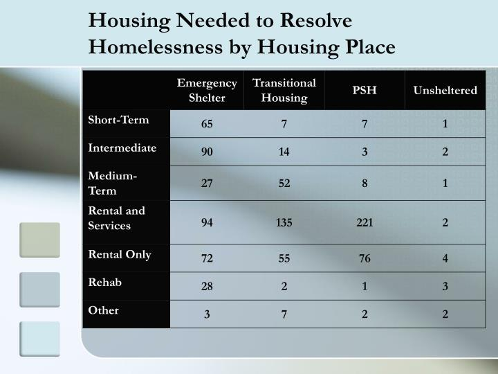Housing Needed to Resolve Homelessness by Housing Place