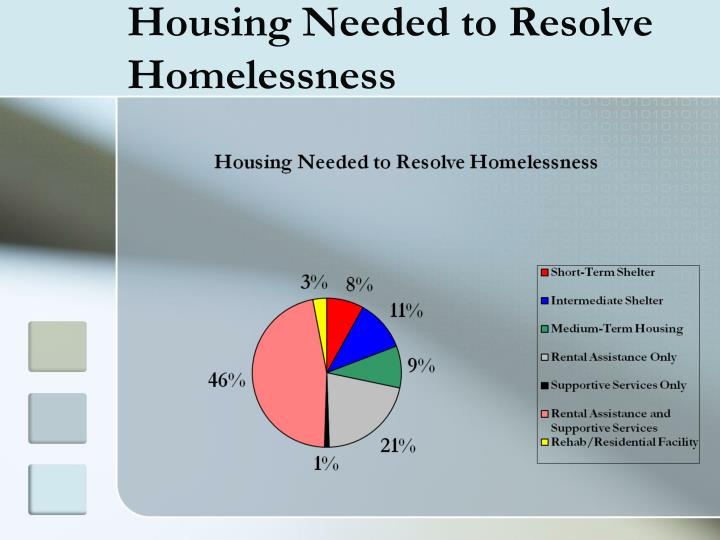 Housing Needed to Resolve Homelessness