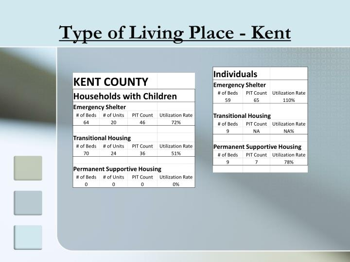 Type of Living Place - Kent