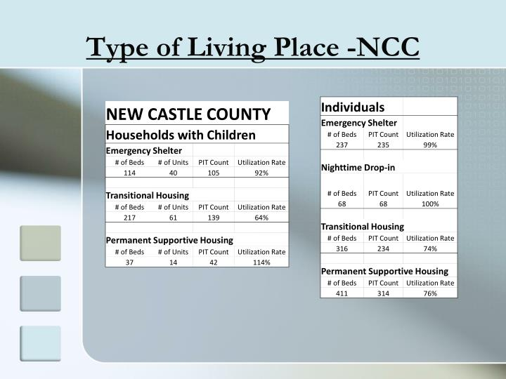 Type of Living Place -NCC