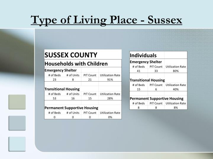 Type of Living Place - Sussex