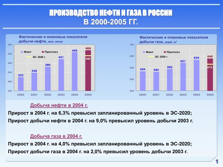 ПРОИЗВОДСТВО НЕФТИ И ГАЗА В РОССИИ