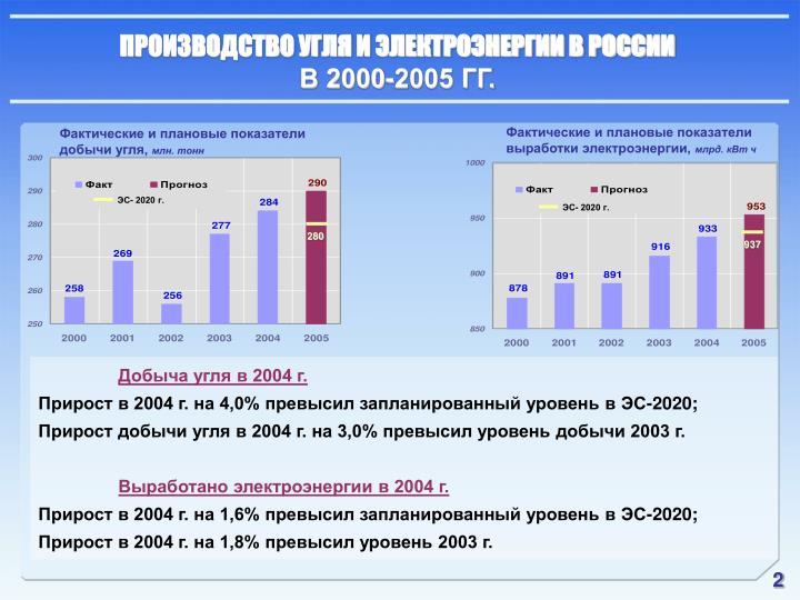 ПРОИЗВОДСТВО УГЛЯ И ЭЛЕКТРОЭНЕРГИИ В РОССИИ