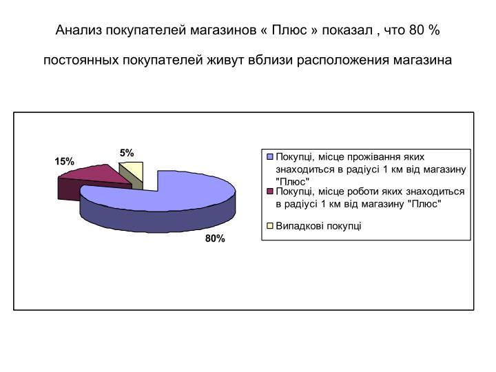 Анализ покупателей магазинов « Плюс » показал , что 80 % постоянных покупателей живут вблизи расположения магазина