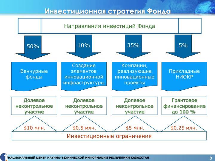 Инвестиционная стратегия Фонда
