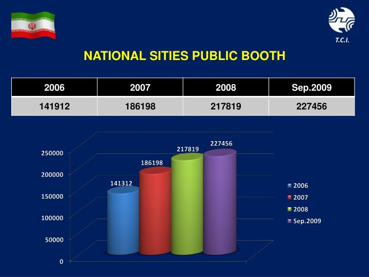 NATIONAL SITIES PUBLIC BOOTH