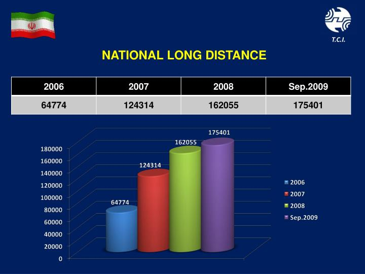 NATIONAL LONG DISTANCE