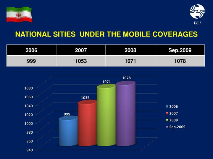 NATIONAL SITIES  UNDER THE MOBILE COVERAGES