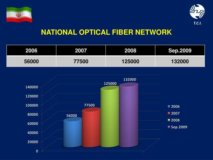 NATIONAL OPTICAL FIBER NETWORK
