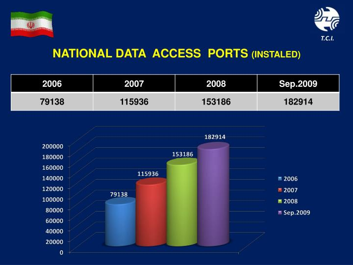 NATIONAL DATA  ACCESS  PORTS