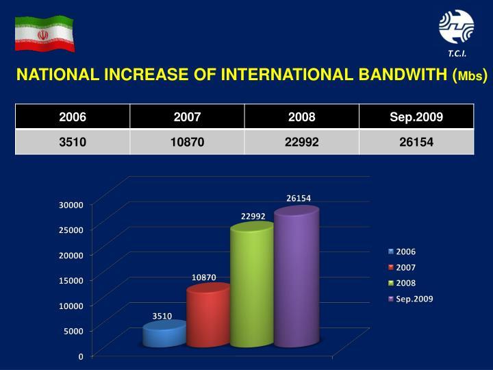 NATIONAL INCREASE OF INTERNATIONAL BANDWITH (