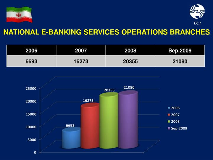 NATIONAL E-BANKING SERVICES OPERATIONS BRANCHES